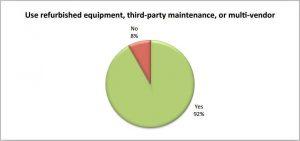 92 prozent weichen von data center standards ab