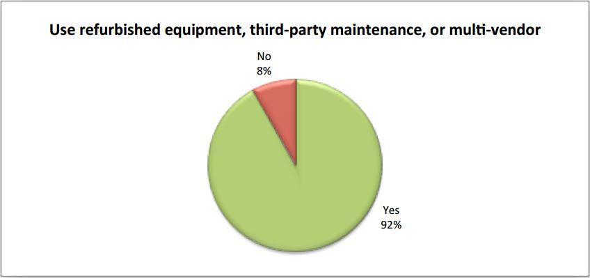 92 Prozent setzen auf refurbished, third-party maintenance oder multi-vendor Stratetie