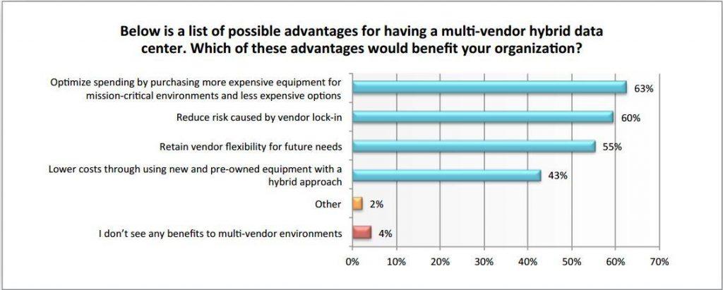 Multi Vendor Stategie Vorteile