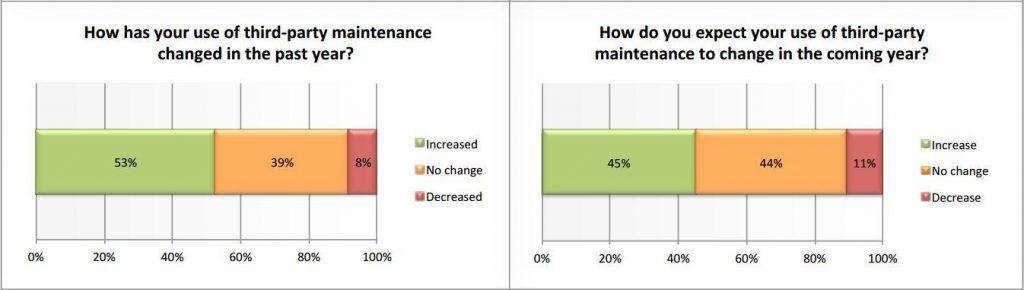 Third-Party Maintenance Veränderungen
