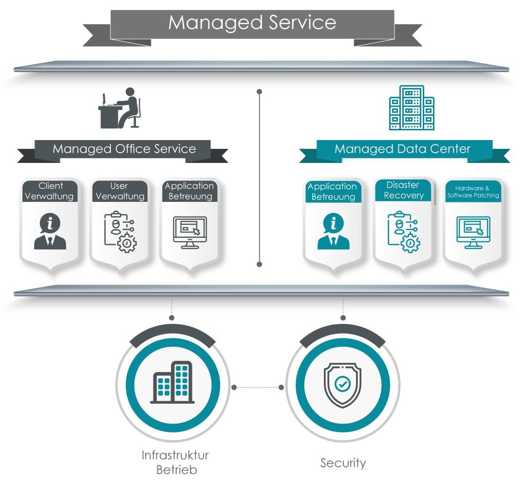 Managed Services from Hardwarewartung.com